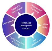 Flutter app development company | Hire flutter developer